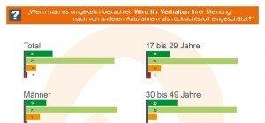"""Österreicher empfinden jeden zweiten Autolenker als """"unfair"""""""
